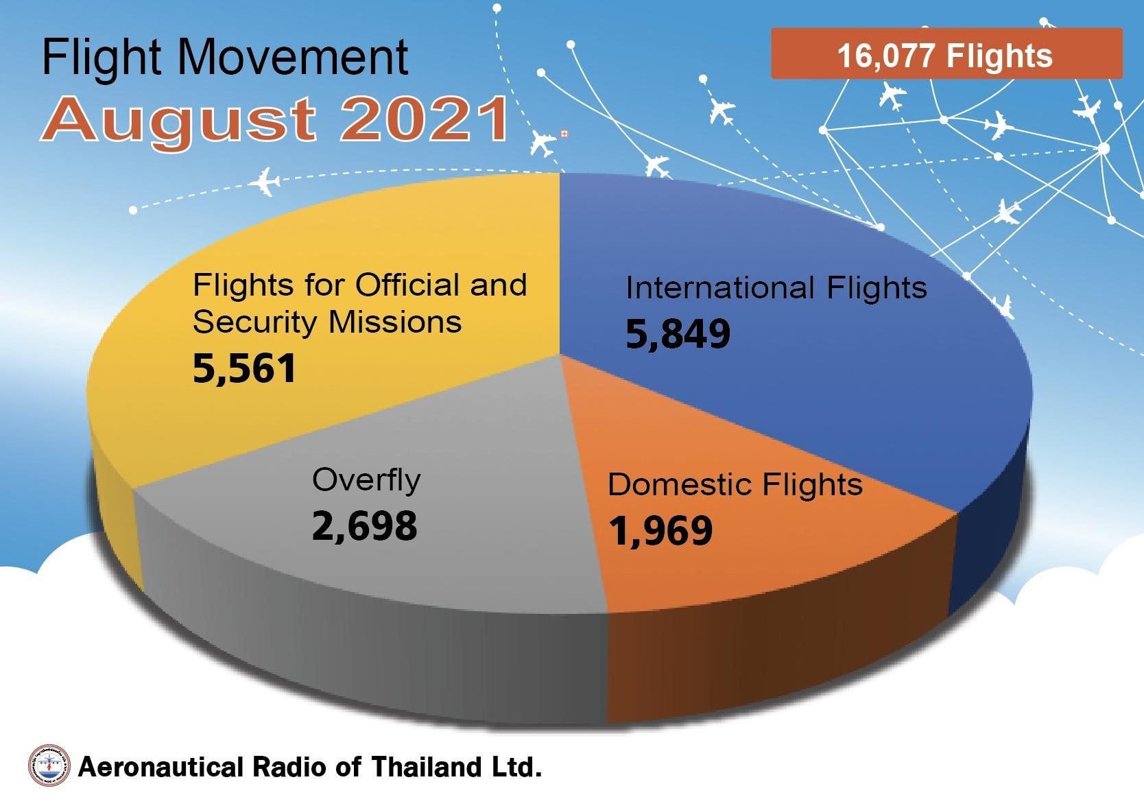 Flight Movement